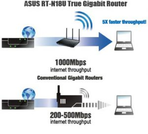 Router ASUS true gigabit network