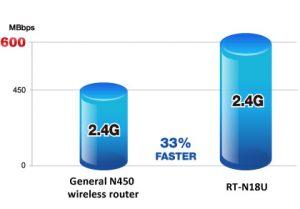Router Asus viteza si performanta