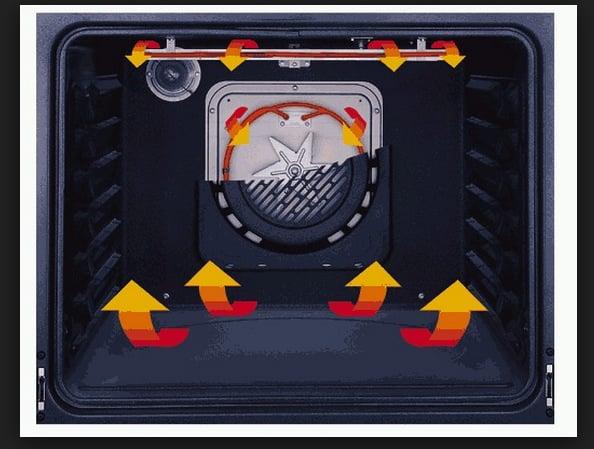Cuptor electric incorporabil cu convectie