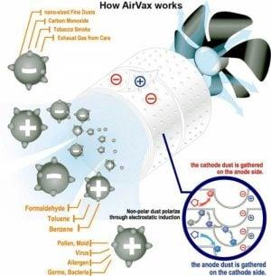 Cum functioneaza un purificator de aer